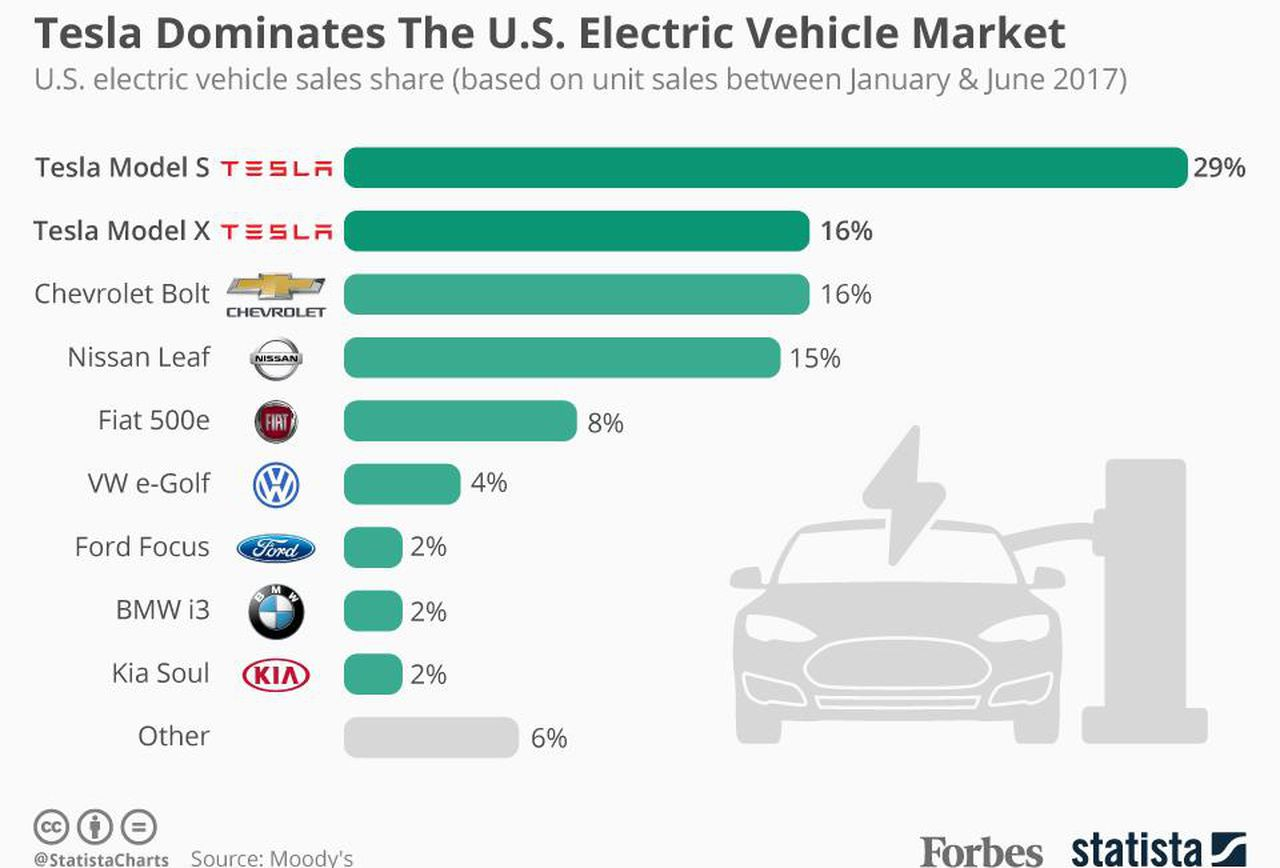 tesla x - Key Demographic in the Vehicle Market